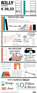 Een BILLY-infographic door de Italiaanse ontwerpster Laura Veronesi (2013)