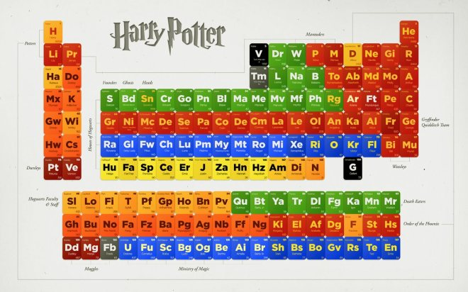 HP-Periodic-Table-of-Characters