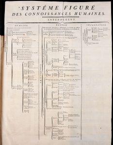 Schema van alle kennis in de Encyclopédie